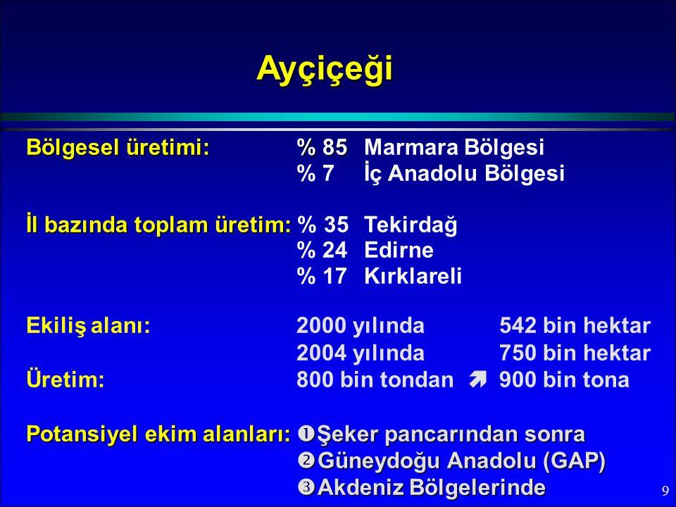 9 Bölgesel üretimi:% 85 Bölgesel üretimi:% 85 Marmara Bölgesi % 7İç Anadolu Bölgesi İl bazında toplam üretim: İl bazında toplam üretim: % 35 Tekirdağ % 24 Edirne % 17Kırklareli Ayçiçeği Ekiliş alanı: 2000 yılında 542 bin hektar 2004 yılında 750 bin hektar Üretim: 800 bin tondan  900 bin tona Potansiyel ekim alanları:  Şeker pancarından sonra  Güneydoğu Anadolu (GAP)  Akdeniz Bölgelerinde