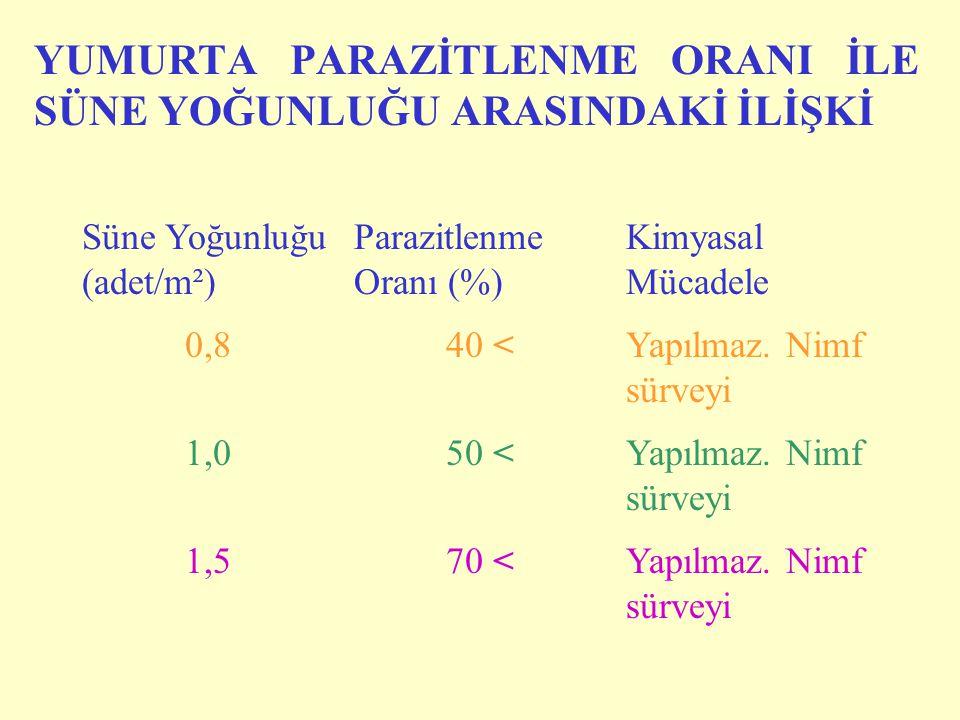 YUMURTA PARAZİTLENME ORANI İLE SÜNE YOĞUNLUĞU ARASINDAKİ İLİŞKİ Süne Yoğunluğu (adet/m²) Parazitlenme Oranı (%) Kimyasal Mücadele 0,840 <Yapılmaz.