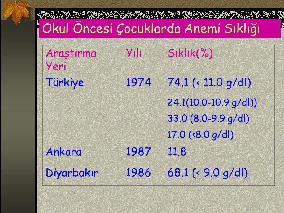 Okul Öncesi Çocuklarda Anemi Sıklığı Araştırma Yeri YılıSıklık(%) Türkiye197474.1 (< 11.0 g/dl) 24.1(10.0-10.9 g/dl)) 33.0 (8.0-9.9 g/dl) 17.0 (<8.0 g