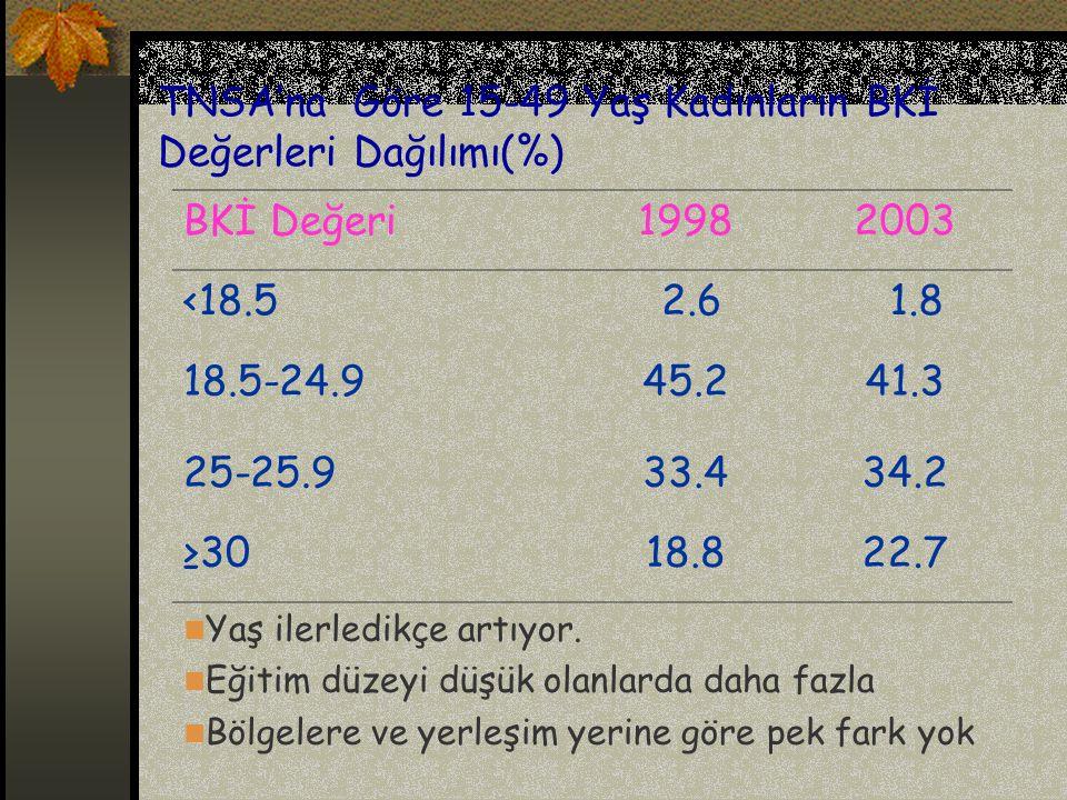 TNSA'na Göre 15-49 Yaş Kadınların BKİ Değerleri Dağılımı(%) BKİ Değeri19982003 <18.5 2.6 1.8 18.5-24.945.241.3 25-25.933.434.2 ≥3018.822.7 Yaş ilerled