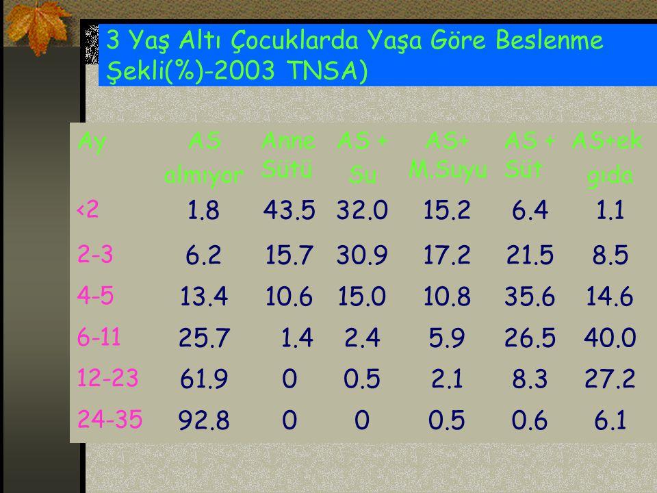 3 Yaş Altı Çocuklarda Yaşa Göre Beslenme Şekli(%)-2003 TNSA) AyAS almıyor Anne Sütü AS + Su AS+ M.Suyu AS + Süt AS+ek gıda <2 1.843.532.015.26.41.1 2-