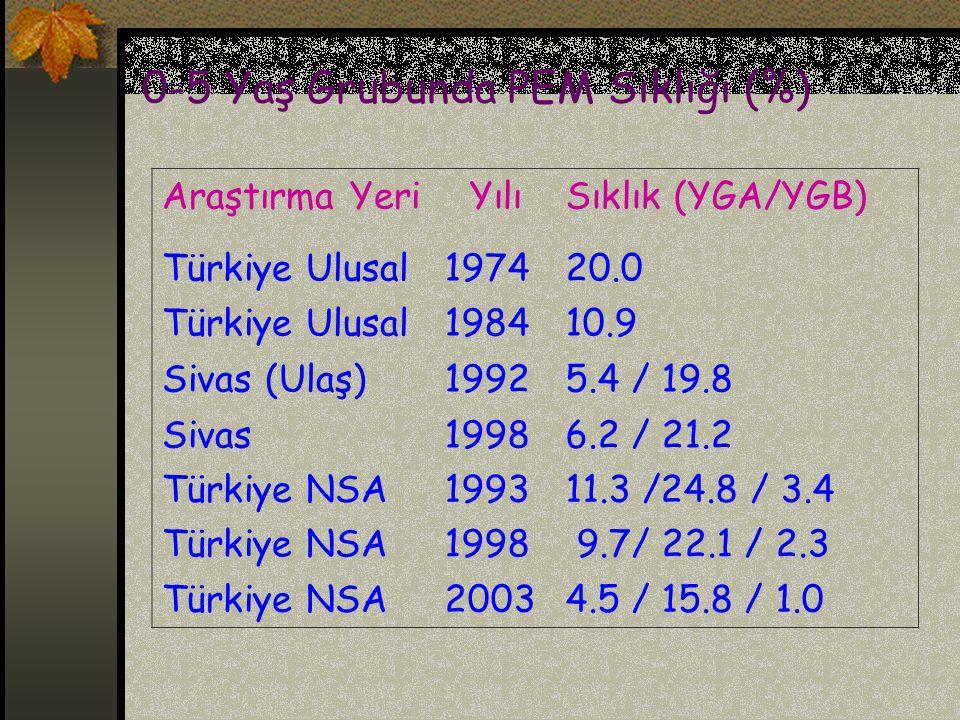 0-5 Yaş Grubunda PEM Sıklığı (%) Araştırma YeriYılıSıklık (YGA/YGB) Türkiye Ulusal197420.0 Türkiye Ulusal198410.9 Sivas (Ulaş)19925.4 / 19.8 Sivas1998
