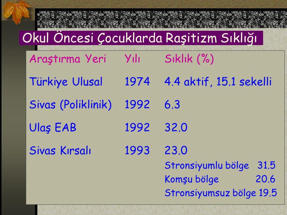 Okul Öncesi Çocuklarda Anemi Sıklığı Araştırma Yeri YılıSıklık(%) Türkiye197474.1 (< 11.0 g/dl) 24.1(10.0-10.9 g/dl)) 33.0 (8.0-9.9 g/dl) 17.0 (<8.0 g/dl) Ankara198711.8 Diyarbakır198668.1 (< 9.0 g/dl)