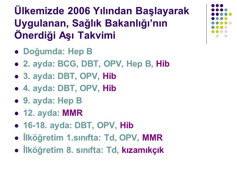 Ülkemizde 2006 Yılından Başlayarak Uygulanan, Sağlık Bakanlığı'nın Önerdiği Aşı Takvimi Doğumda: Hep B 2.