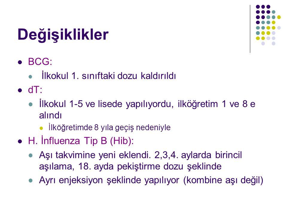 Hemofilus İnfluenza tip B (Hib) H.