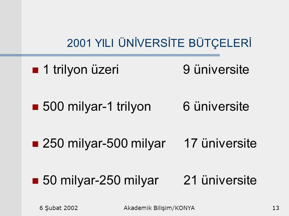 6 Şubat 2002Akademik Bilişim/KONYA13 2001 YILI ÜNİVERSİTE BÜTÇELERİ 1 trilyon üzeri 9 üniversite 500 milyar-1 trilyon 6 üniversite 250 milyar-500 milyar 17 üniversite 50 milyar-250 milyar 21 üniversite