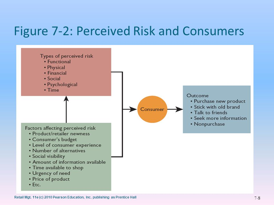 Retail Mgt. 11e (c) 2010 Pearson Education, Inc. publishing as Prentice Hall 7-8 Figure 7-2: Perceived Risk and Consumers 8