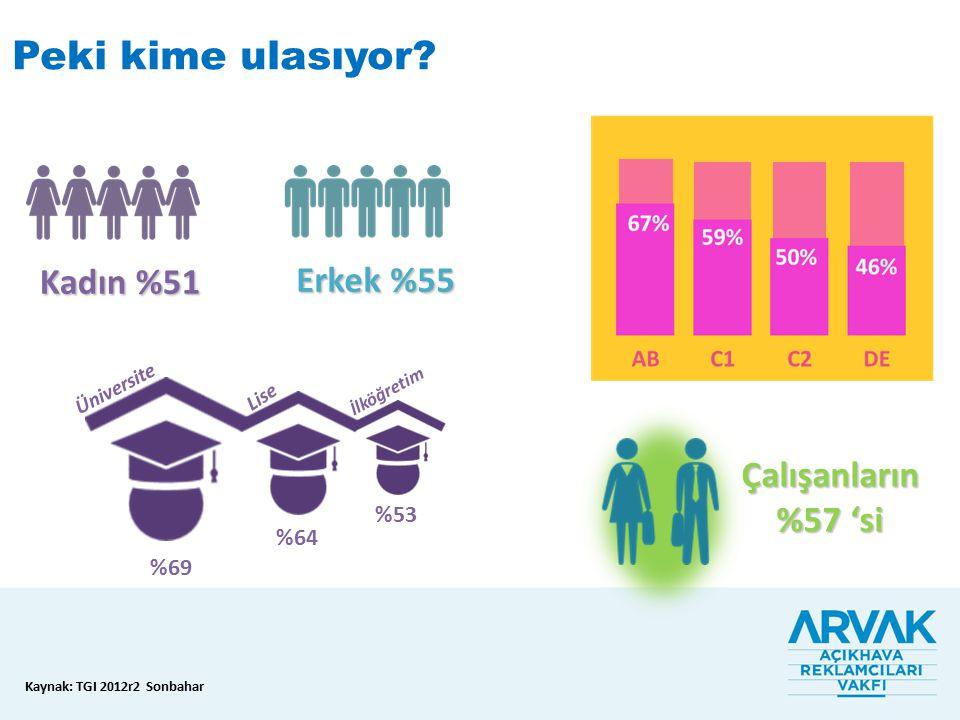 Kadın %51 Erkek %55 Çalışanların %57 'si Üniversite Lise İlköğretim %69 %64 %53 Kaynak: TGI 2012r2 Sonbahar Peki kime ulasıyor