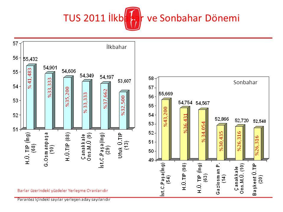 2012-2013 öğrenci kontenjanları istendi İngilizce Tıp 120 (160) Türkçe Tıp 110 (160) Kastamonu Tıp 20 (40)