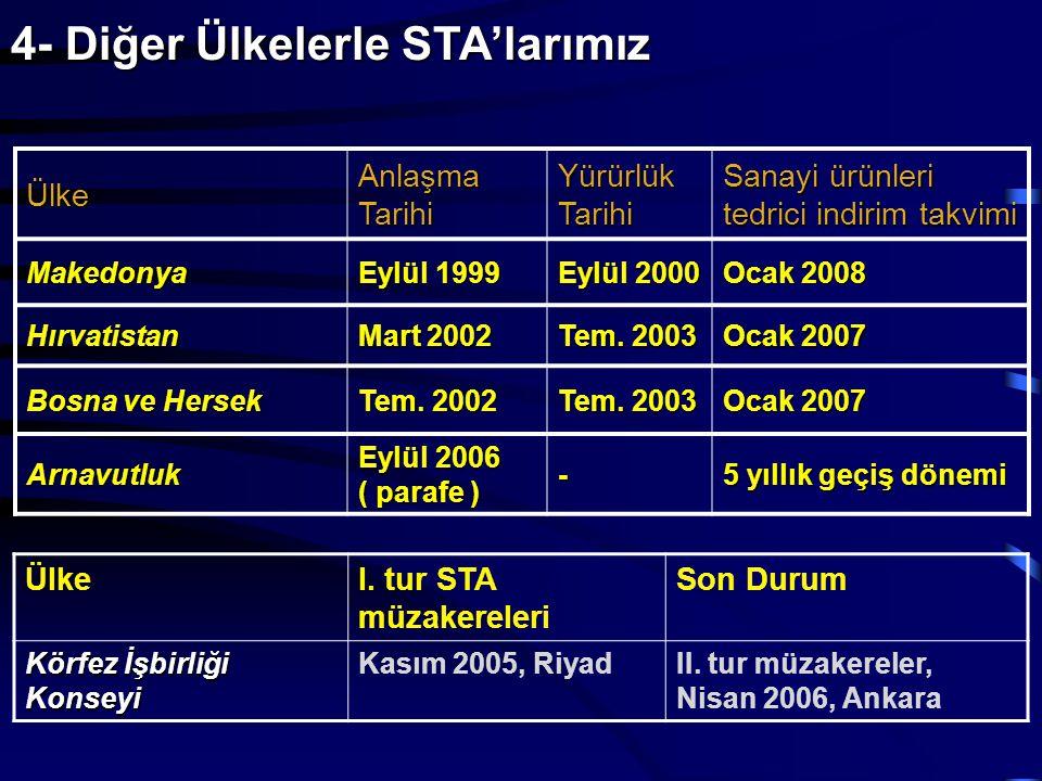 4- Diğer Ülkelerle STA'larımız Ülke Anlaşma Tarihi Yürürlük Tarihi Sanayi ürünleri tedrici indirim takvimi Makedonya Eylül 1999 Eylül 2000 Ocak 2008 H