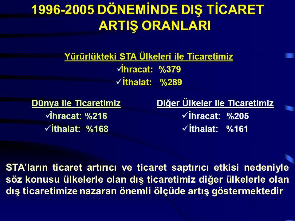 1996-2005 DÖNEMİNDE DIŞ TİCARET ARTIŞ ORANLARI Yürürlükteki STA Ülkeleri ile Ticaretimiz İhracat: %379 İthalat: %289 Dünya ile Ticaretimiz İhracat: %2