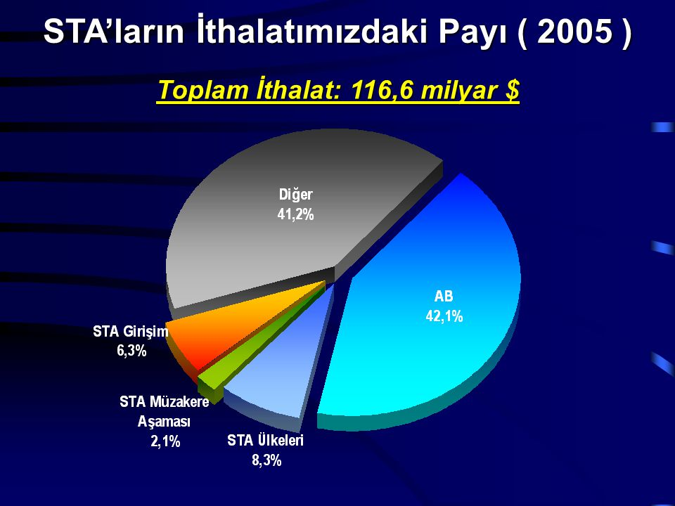 Toplam İthalat: 116,6 milyar $ STA'ların İthalatımızdaki Payı ( 2005 )