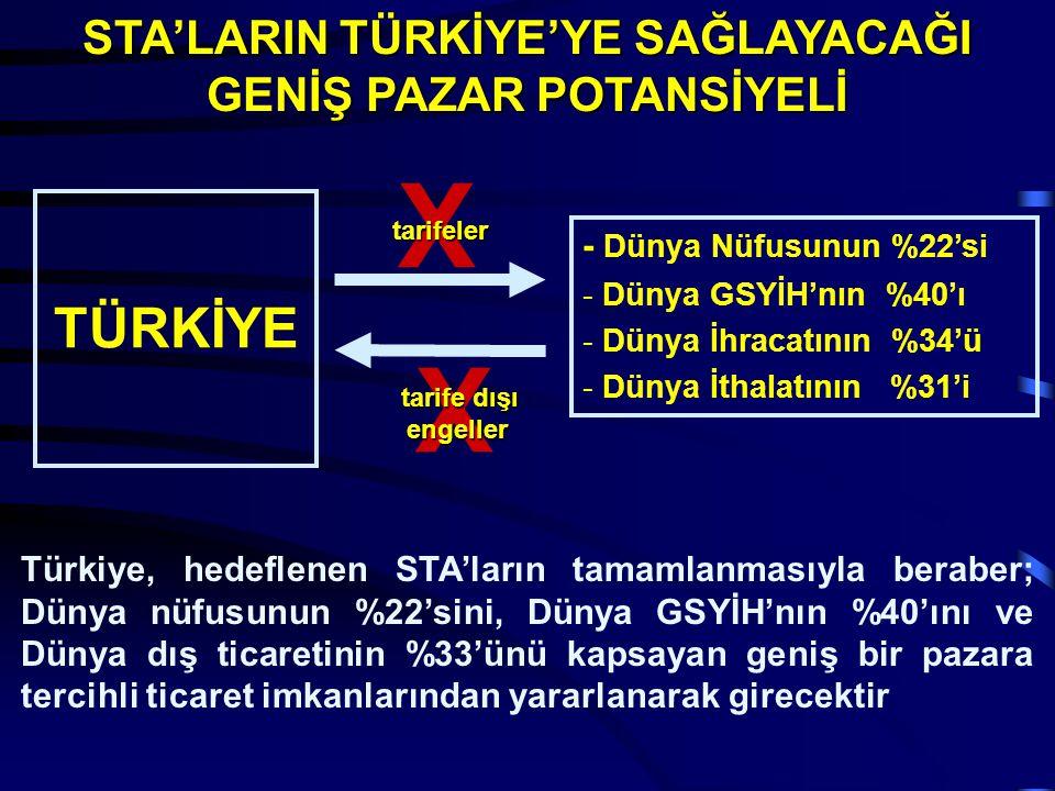 TÜRKİYE - Dünya Nüfusunun %22'si - Dünya GSYİH'nın %40'ı - Dünya İhracatının %34'ü - Dünya İthalatının %31'i Türkiye, hedeflenen STA'ların tamamlanmas