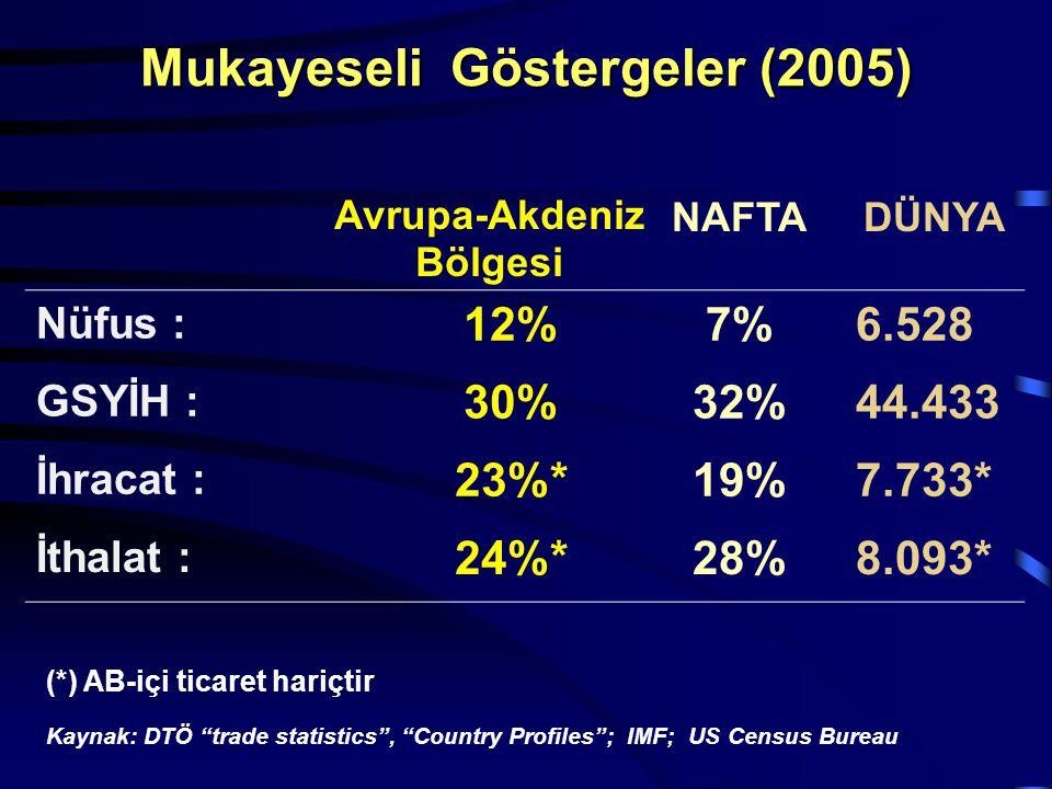 Avrupa-Akdeniz Bölgesi NAFTADÜNYA Nüfus : 12%7%6.528 GSYİH : 30%32%44.433 İhracat : 23%*19%7.733* İthalat : 24%*28%8.093* (*) AB-içi ticaret hariçtir