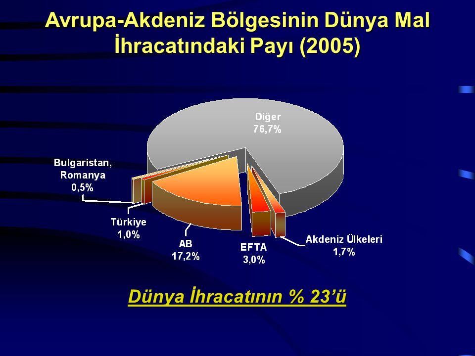 Avrupa-Akdeniz Bölgesinin Dünya Mal İhracatındaki Payı (2005) Dünya İhracatının % 23'ü