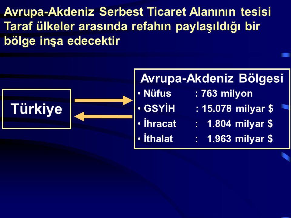 Türkiye Avrupa-Akdeniz Bölgesi Nüfus: 763 milyon GSYİH: 15.078 milyar $ İhracat: 1.804 milyar $ İthalat: 1.963 milyar $ Avrupa-Akdeniz Serbest Ticaret