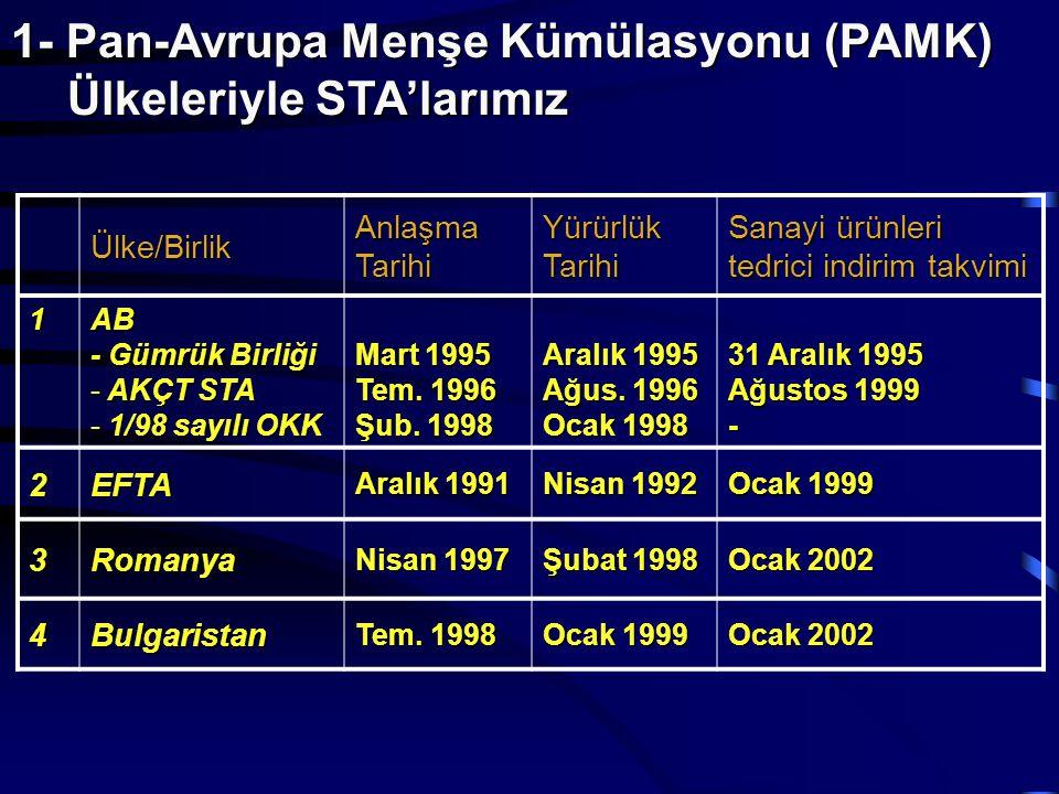 2- Akdeniz Ülkeleriyle STA'larımız Ülke/Birlik Anlaşma Tarihi Yürürlük Tarihi Sanayi ürünleri tedrici indirim takvimi 5İsrail Mart 1996 Mayıs 1997 Ocak 2000 6Filistin Tem.