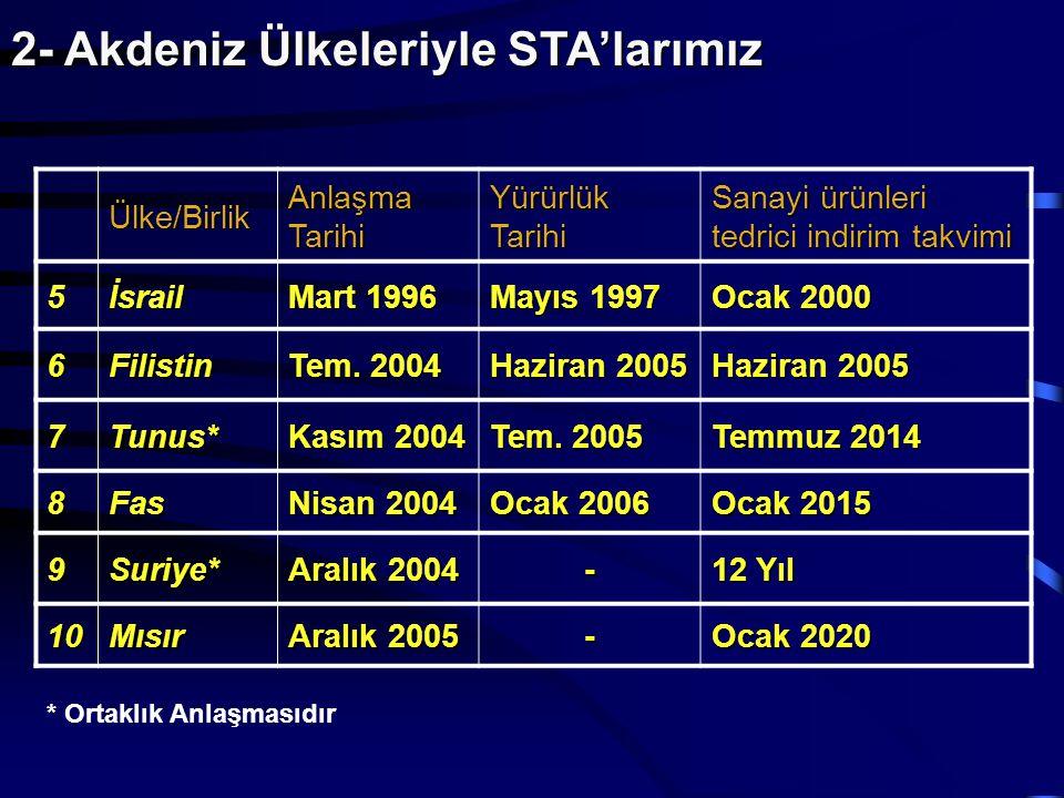 2- Akdeniz Ülkeleriyle STA'larımız Ülke/Birlik Anlaşma Tarihi Yürürlük Tarihi Sanayi ürünleri tedrici indirim takvimi 5İsrail Mart 1996 Mayıs 1997 Oca