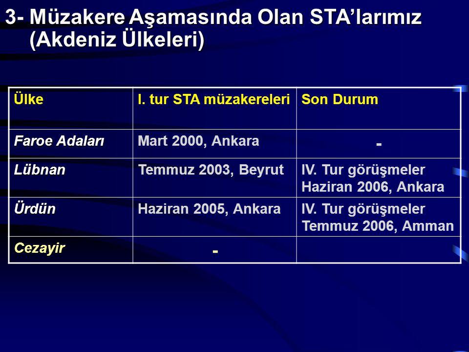 3-Müzakere Aşamasında Olan STA'larımız (Akdeniz Ülkeleri) ÜlkeI. tur STA müzakereleriSon Durum Faroe Adaları Mart 2000, Ankara - LübnanTemmuz 2003, Be