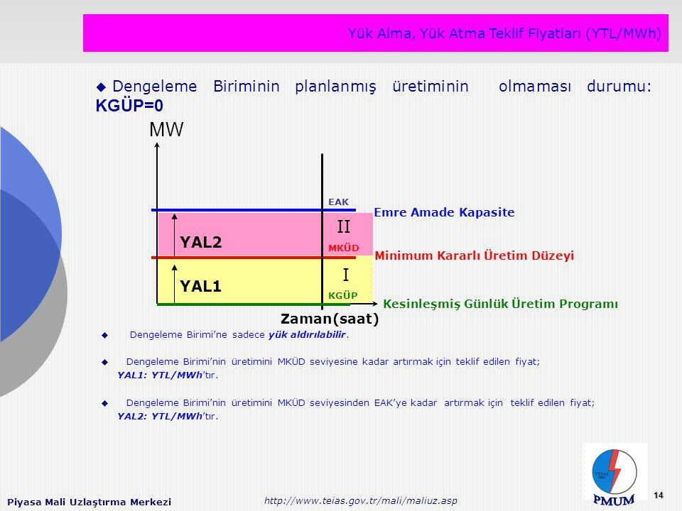 Piyasa Mali Uzlaştırma Merkezi http://www.teias.gov.tr/mali/maliuz.asp 14 Yük Alma, Yük Atma Teklif Fiyatları (YTL/MWh) YAL1 YAL2 Zaman(saat) EAK MKÜD