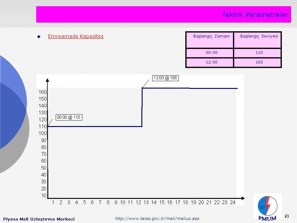 Piyasa Mali Uzlaştırma Merkezi http://www.teias.gov.tr/mali/maliuz.asp 23 Teknik Parametreler  Emreamade Kapasite : Başlangıç ZamanıBaşlangıç Seviyesi 00:00110 12:00165