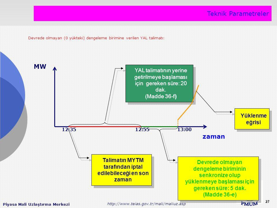 Piyasa Mali Uzlaştırma Merkezi http://www.teias.gov.tr/mali/maliuz.asp 27 Teknik Parametreler MW Talimatın MYTM tarafından iptal edilebileceği en son zaman Talimatın MYTM tarafından iptal edilebileceği en son zaman YAL talimatının yerine getirilmeye başlaması için gereken süre: 20 dak.