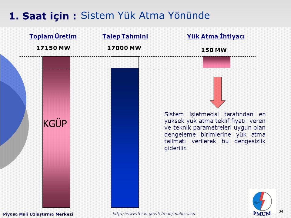Piyasa Mali Uzlaştırma Merkezi http://www.teias.gov.tr/mali/maliuz.asp 34 17000 MW Talep Tahmini 150 MW Yük Atma İhtiyacı Sistem Yük Atma Yönünde 1.