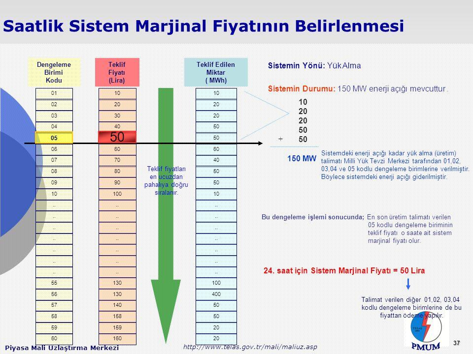Piyasa Mali Uzlaştırma Merkezi http://www.teias.gov.tr/mali/maliuz.asp 37 Saatlik Sistem Marjinal Fiyatının Belirlenmesi Dengeleme Birimi Kodu Teklif
