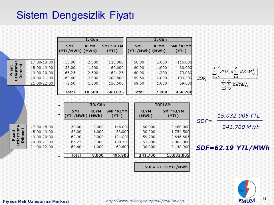 Piyasa Mali Uzlaştırma Merkezi http://www.teias.gov.tr/mali/maliuz.asp 41 Sistem Dengesizlik Fiyatı SDF= 15.032.005 YTL 241.700 MWh SDF=62.19 YTL/MWh SMF (YTL/MWh) KEYM (MWh) SMF*KEYM (YTL) SMF (YTL/MWh) KEYM (MWh) SMF*KEYM (YTL) 17:00-18:0058.002.000116.00058,002.000116.000 18:00-19:0058.001.20069.60060.901.00060.900 19:00-20:0065.252.500163.12560.901.20073.080 20:00-21:0069.603.000208.80069.602.000139.200 21:00-22:0072.501.800130.50069.601.00069.600 Total10.500688.025Total7.200458.780 Puant Uzlaştırma Dönemi 1.