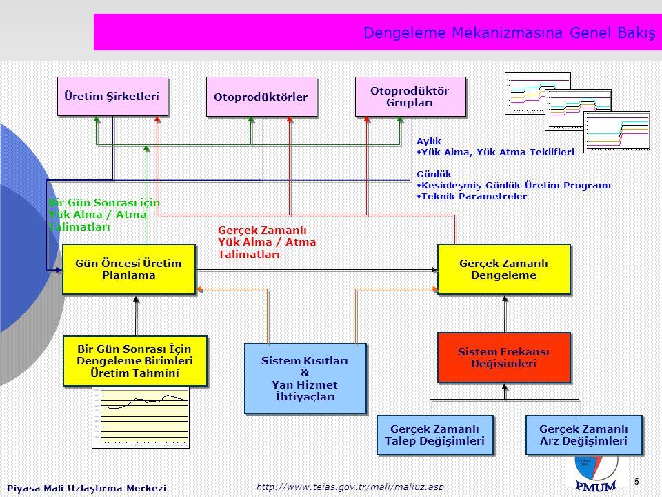 Piyasa Mali Uzlaştırma Merkezi http://www.teias.gov.tr/mali/maliuz.asp 5 Dengeleme Mekanizmasına Genel Bakış Üretim Şirketleri Otoprodüktörler Otoprodüktör Grupları Gün Öncesi Üretim Planlama Gerçek Zamanlı Dengeleme Gerçek Zamanlı Arz Değişimleri Gerçek Zamanlı Talep Değişimleri Sistem Frekansı Değişimleri Sistem Kısıtları & Yan Hizmet İhtiyaçları Sistem Kısıtları & Yan Hizmet İhtiyaçları Aylık Yük Alma, Yük Atma Teklifleri Günlük Kesinleşmiş Günlük Üretim Programı Teknik Parametreler Bir Gün Sonrası için Yük Alma / Atma Talimatları Gerçek Zamanlı Yük Alma / Atma Talimatları Bir Gün Sonrası İçin Dengeleme Birimleri Üretim Tahmini