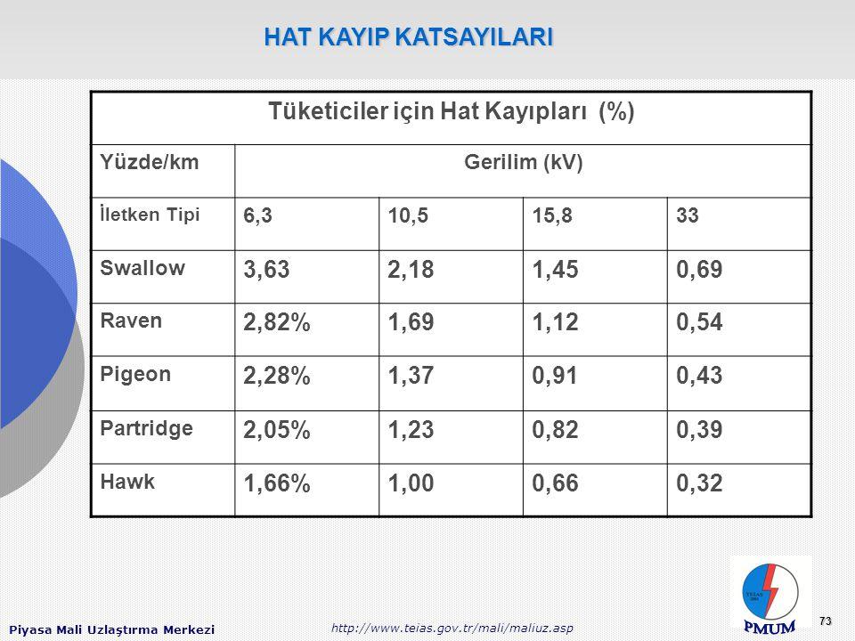 Piyasa Mali Uzlaştırma Merkezi http://www.teias.gov.tr/mali/maliuz.asp 73 Tüketiciler için Hat Kayıpları (%) Yüzde/kmGerilim (kV) İletken Tipi 6,310,515,833 Swallow 3,632,181,450,69 Raven 2,82%1,691,120,54 Pigeon 2,28%1,370,910,43 Partridge 2,05%1,230,820,39 Hawk 1,66%1,000,660,32 HAT KAYIP KATSAYILARI HAT KAYIP KATSAYILARI