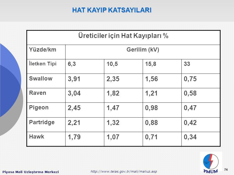 Piyasa Mali Uzlaştırma Merkezi http://www.teias.gov.tr/mali/maliuz.asp 74 Üreticiler için Hat Kayıpları % Yüzde/kmGerilim (kV) İletken Tipi 6,310,515,