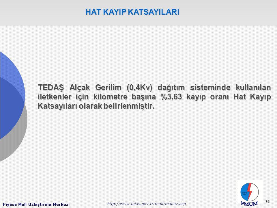 Piyasa Mali Uzlaştırma Merkezi http://www.teias.gov.tr/mali/maliuz.asp 75 TEDAŞ Alçak Gerilim (0,4Kv) dağıtım sisteminde kullanılan iletkenler için kilometre başına %3,63 kayıp oranı Hat Kayıp Katsayıları olarak belirlenmiştir.