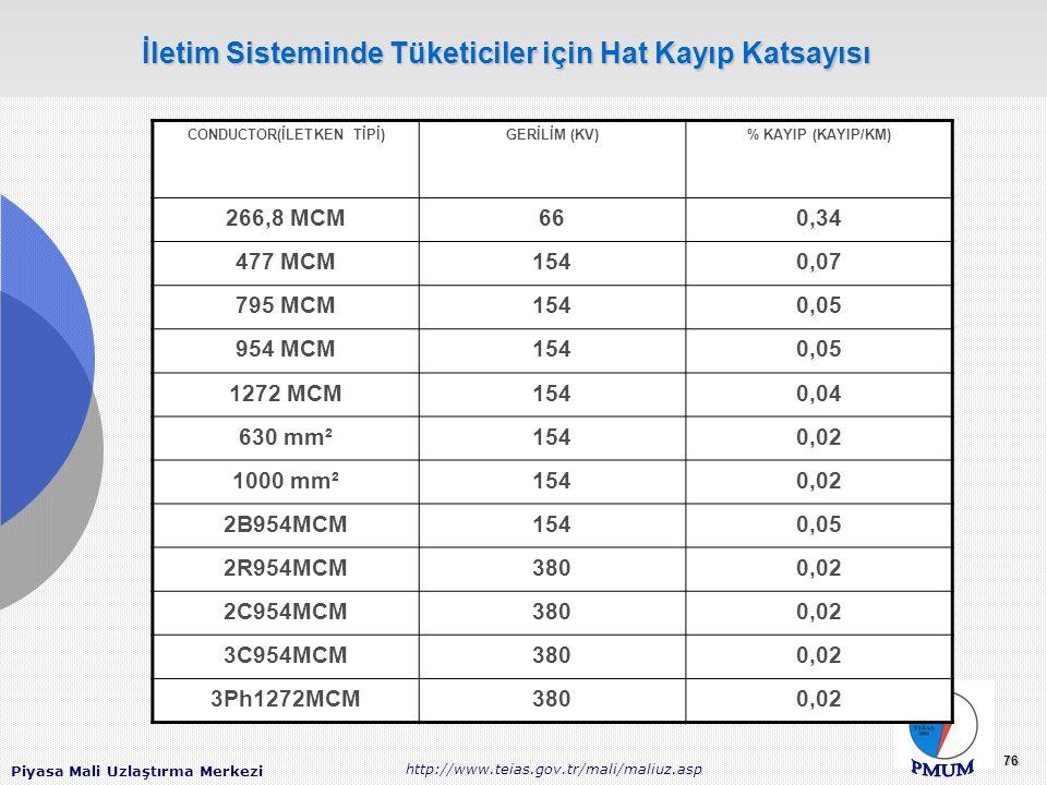 Piyasa Mali Uzlaştırma Merkezi http://www.teias.gov.tr/mali/maliuz.asp 76 İletim Sisteminde Tüketiciler için Hat Kayıp Katsayısı CONDUCTOR(İLETKEN TİPİ)GERİLİM (KV)% KAYIP (KAYIP/KM) 266,8 MCM660,34 477 MCM1540,07 795 MCM1540,05 954 MCM1540,05 1272 MCM1540,04 630 mm²1540,02 1000 mm²1540,02 2B954MCM1540,05 2R954MCM3800,02 2C954MCM3800,02 3C954MCM3800,02 3Ph1272MCM3800,02