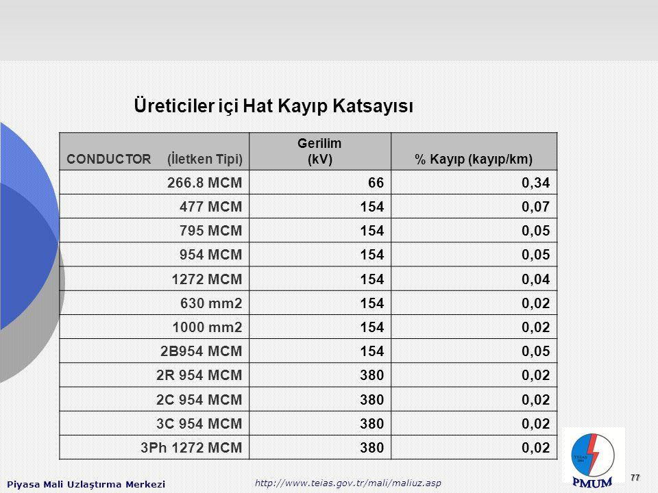 Piyasa Mali Uzlaştırma Merkezi http://www.teias.gov.tr/mali/maliuz.asp 77 CONDUCTOR (İletken Tipi) Gerilim (kV)% Kayıp (kayıp/km) 266.8 MCM660,34 477