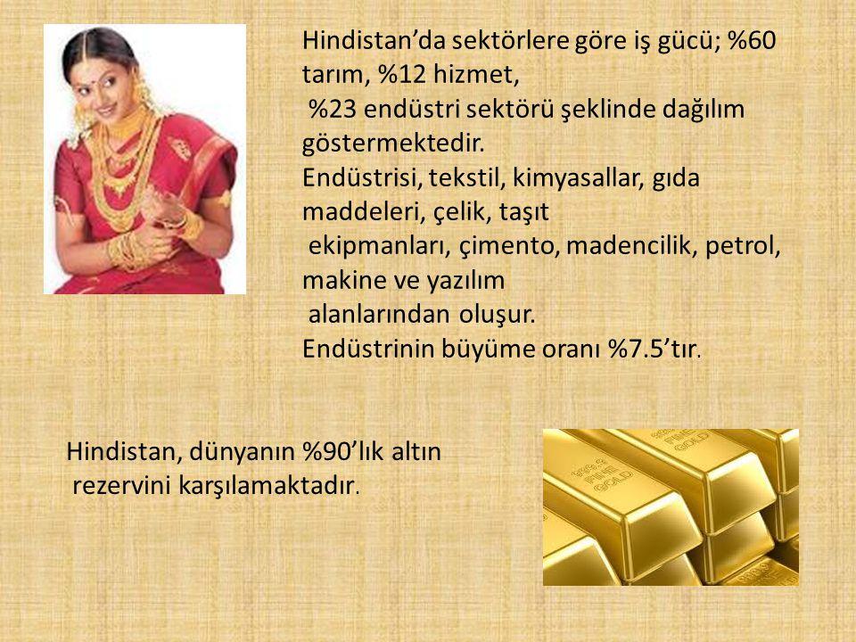 YARARLANILAN KAYNAKLAR www.ulkeler.com www.hindistangezi.com/ www.turkcebilgi.com/ansiklopedi/hindistan www.ındembassy.org.tr/ www.dijimecmua.com www.vergiportalı.com www.amerikabülteni.com