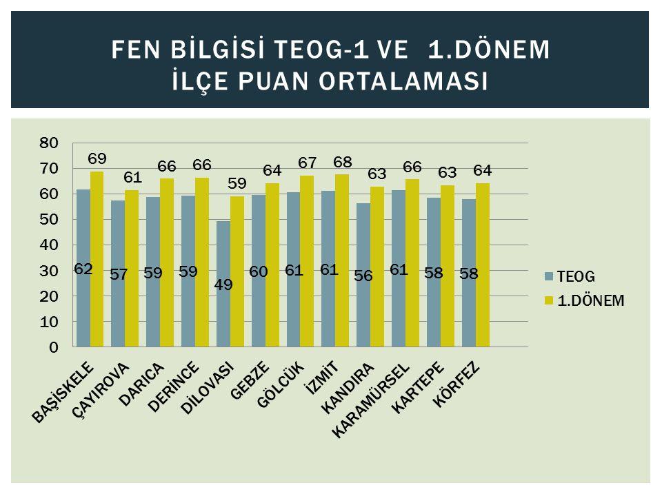 FEN BİLGİSİ TEOG-1 VE 1.DÖNEM İLÇE PUAN ORTALAMASI