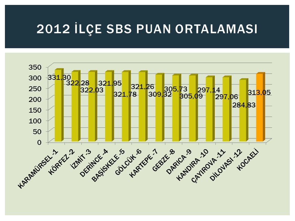 2012 İLÇE SBS PUAN ORTALAMASI