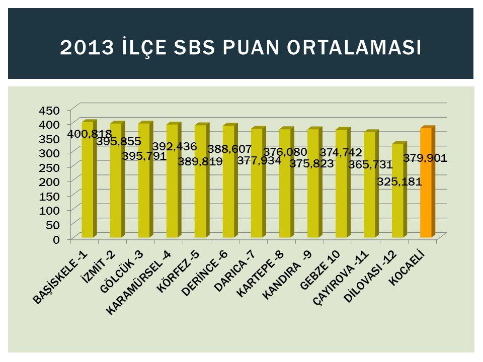 2013 İLÇE SBS PUAN ORTALAMASI