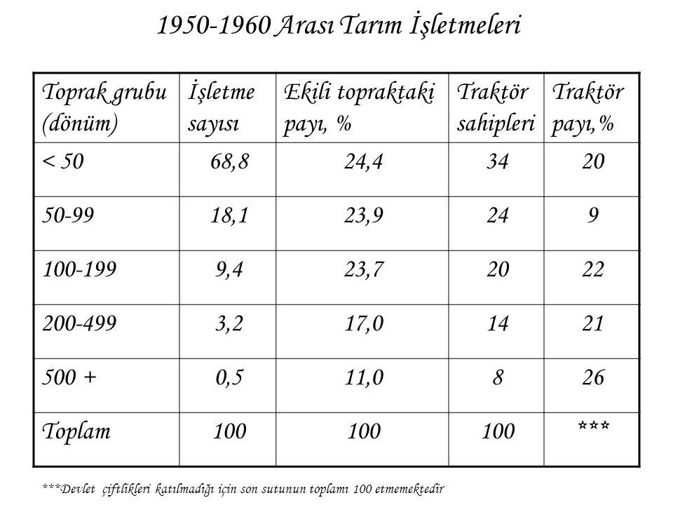 1950-1960 Arası Tarım İşletmeleri Toprak grubu (dönüm) İşletme sayısı Ekili topraktaki payı, % Traktör sahipleri Traktör payı,% < 5068,824,43420 50-99