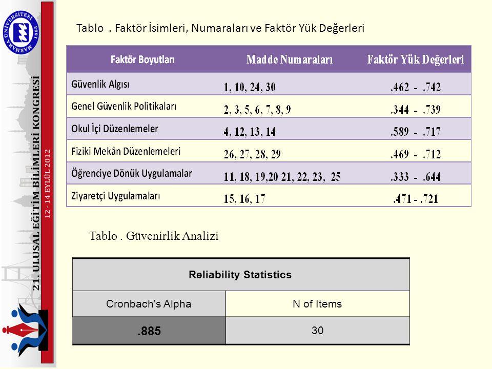 Tablo. Faktör İsimleri, Numaraları ve Faktör Yük Değerleri Reliability Statistics Cronbach's AlphaN of Items.885 30 Tablo. Güvenirlik Analizi