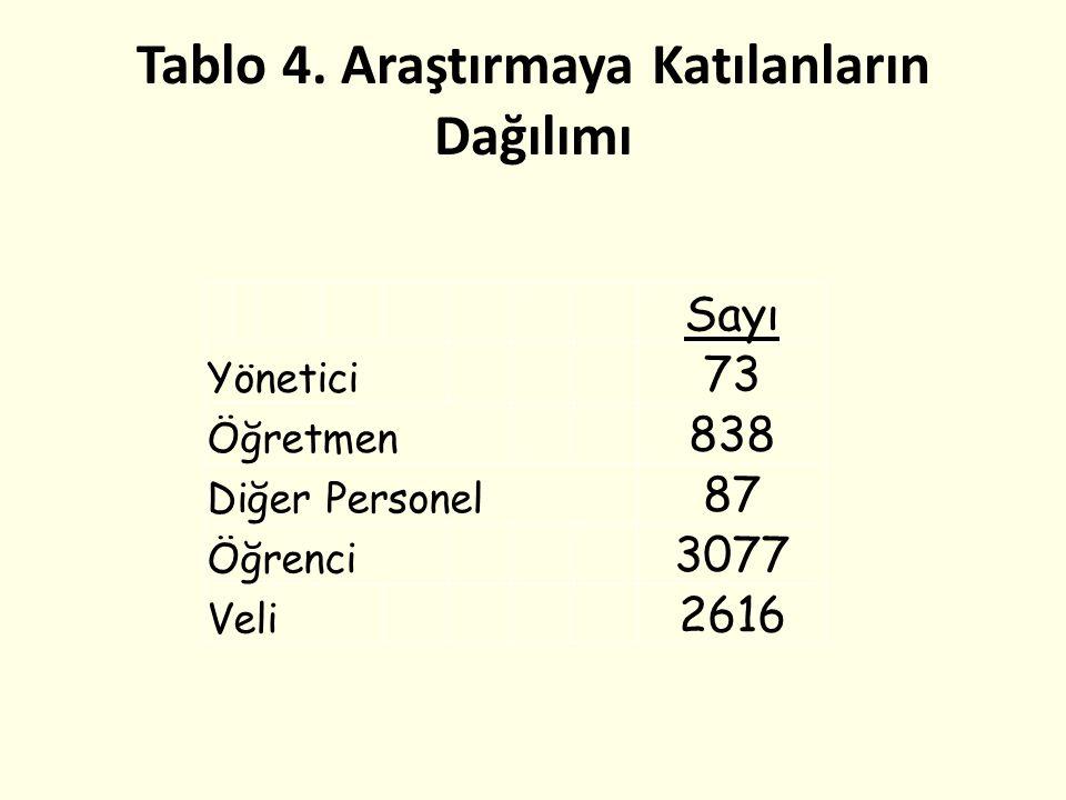 Tablo 4. Araştırmaya Katılanların Dağılımı Sayı Yönetici 73 Öğretmen 838 Diğer Personel 87 Öğrenci 3077 Veli 2616