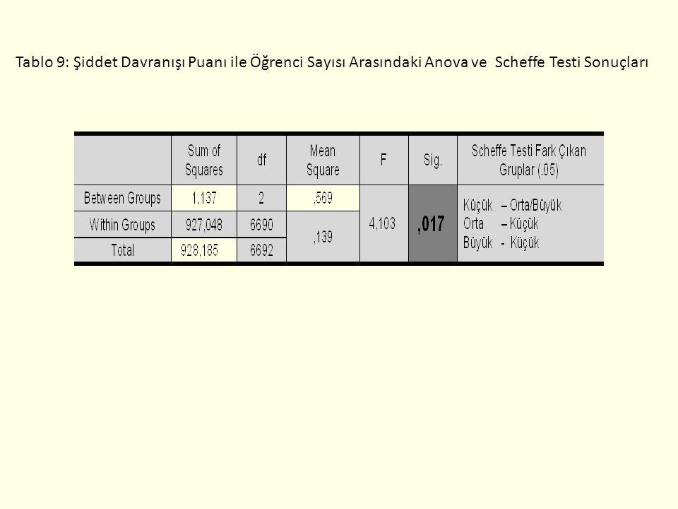 Tablo 9: Şiddet Davranışı Puanı ile Öğrenci Sayısı Arasındaki Anova ve Scheffe Testi Sonuçları