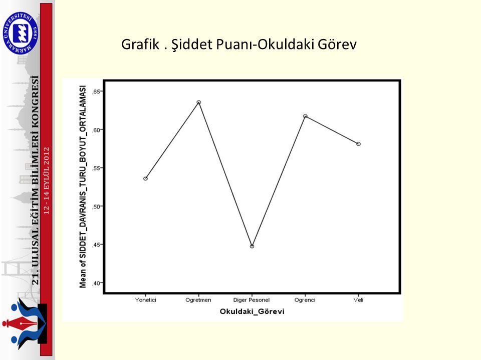 Grafik. Şiddet Puanı-Okuldaki Görev