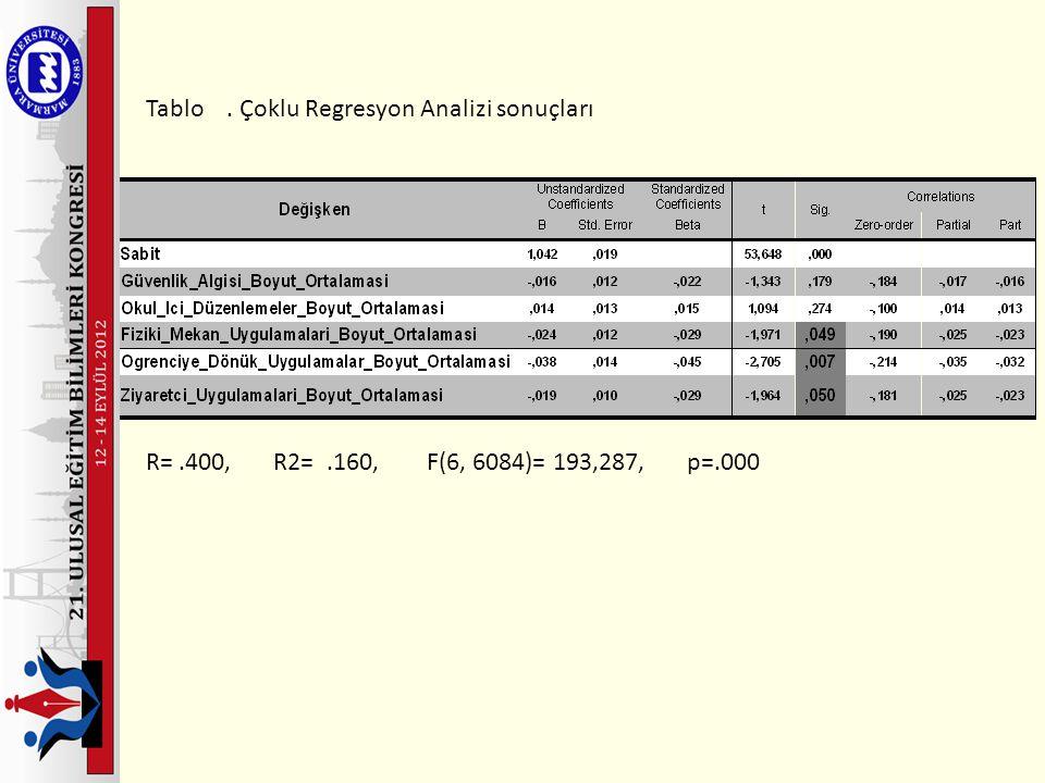 Tablo. Çoklu Regresyon Analizi sonuçları R=.400, R2=.160, F(6, 6084)= 193,287, p=.000