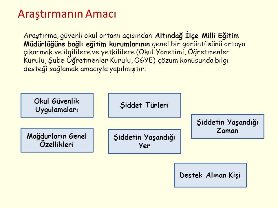 Yöntem  Tarama modeli  Evren: 2011 -2012 eğitim yılı Ankara İli Altındağ ilçesi ilköğretim ve ortaöğretim kurumları  Örneklem: Rehber öğretmeni olan okullar  33 okuldan Toplam 6693 kişiye (Okul personeli, öğrenci, veli) ulaşılmıştır.