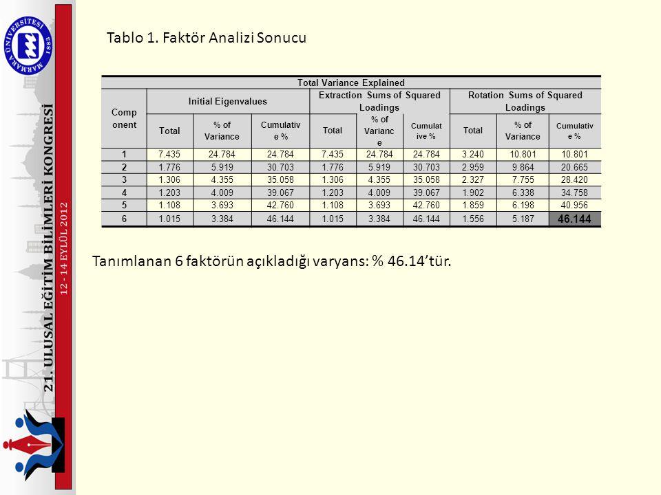 Tablo 9: Şiddet Davranışı Puanı ile Öğretim Şekli Arasındaki Anova Testi Sonuçları