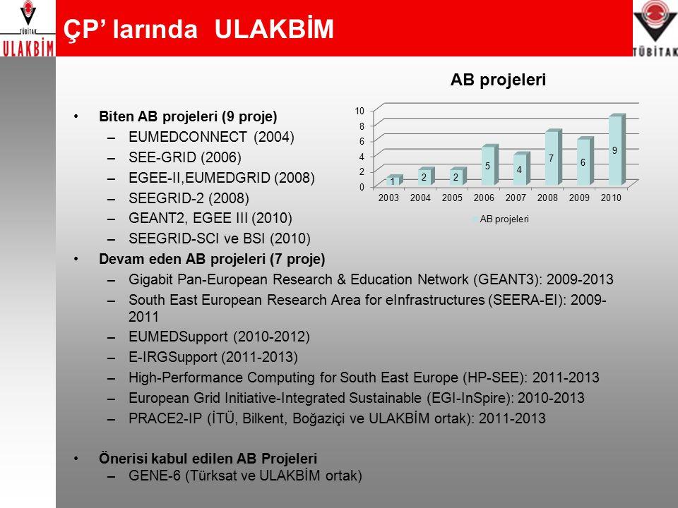 Biten AB projeleri (9 proje) –EUMEDCONNECT (2004) –SEE-GRID (2006) –EGEE-II,EUMEDGRID (2008) –SEEGRID-2 (2008) –GEANT2, EGEE III (2010) –SEEGRID-SCI ve BSI (2010) Devam eden AB projeleri (7 proje) –Gigabit Pan-European Research & Education Network (GEANT3): 2009-2013 –South East European Research Area for eInfrastructures (SEERA-EI): 2009- 2011 –EUMEDSupport (2010-2012) –E-IRGSupport (2011-2013) –High-Performance Computing for South East Europe (HP-SEE): 2011-2013 –European Grid Initiative-Integrated Sustainable (EGI-InSpire): 2010-2013 –PRACE2-IP (İTÜ, Bilkent, Boğaziçi ve ULAKBİM ortak): 2011-2013 Önerisi kabul edilen AB Projeleri –GENE-6 (Türksat ve ULAKBİM ortak) ÇP' larında ULAKBİM