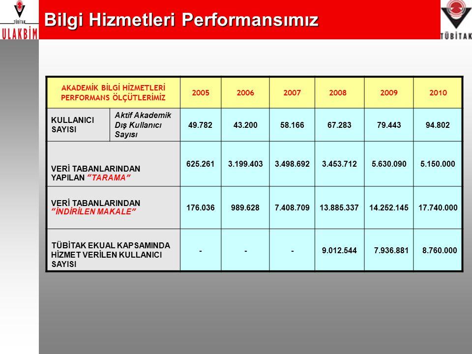 Bilgi Hizmetleri Performansımız AKADEMİK BİLGİ HİZMETLERİ PERFORMANS ÖLÇÜTLERİMİZ 200520062007 200820092010 KULLANICI SAYISI Aktif Akademik Dış Kullan