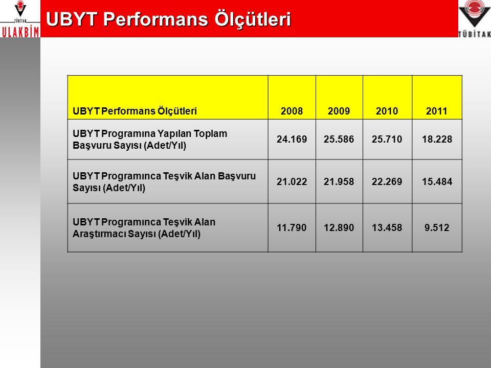 UBYT Performans Ölçütleri 2008200920102011 UBYT Programına Yapılan Toplam Başvuru Sayısı (Adet/Yıl) 24.16925.58625.71018.228 UBYT Programınca Teşvik A